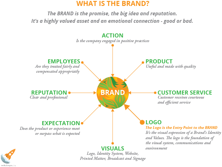The brand is the promise, the big idea and reputation. It's a highly valued asset and an emotional connection - good or bad.